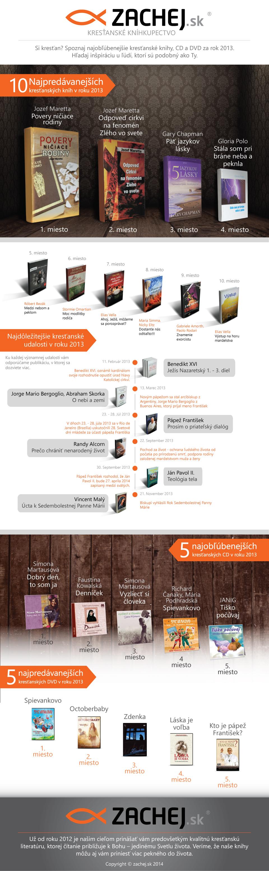 Infografika: najpredávanejšie knihy, CD a DVD za rok 2013 na Zachej.sk