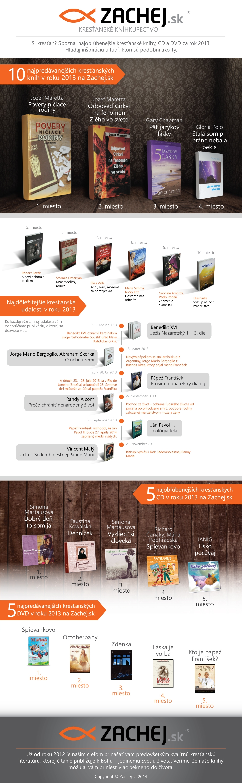 infografika: najpredávanejšie knihy, CD a DVD za rok 2013